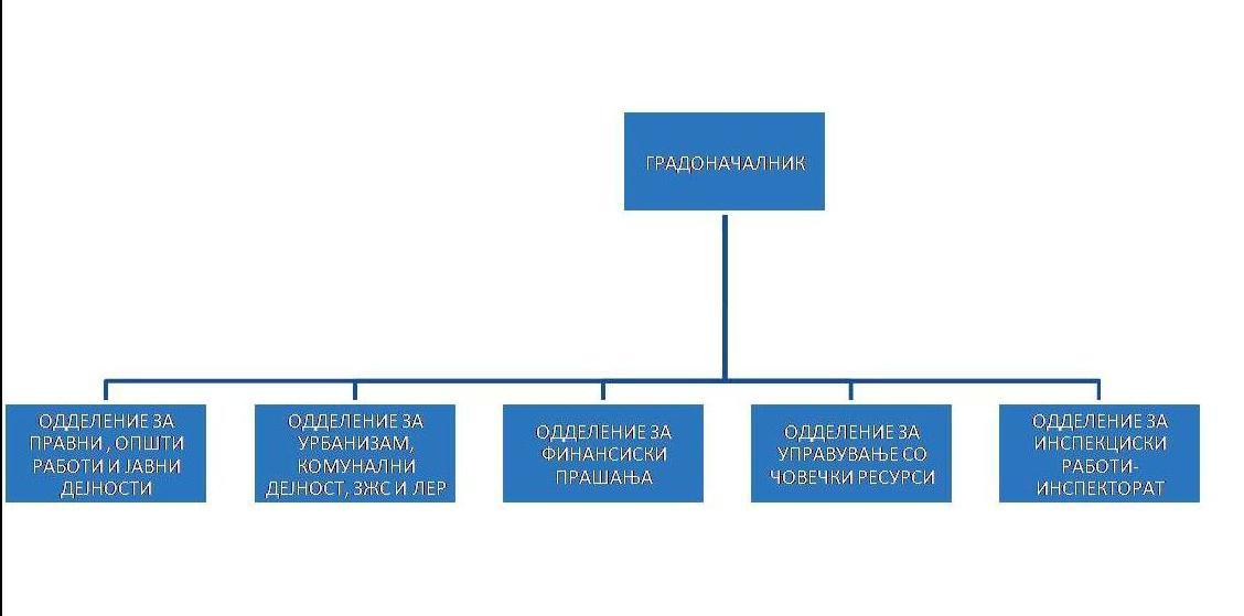 Оргранограм